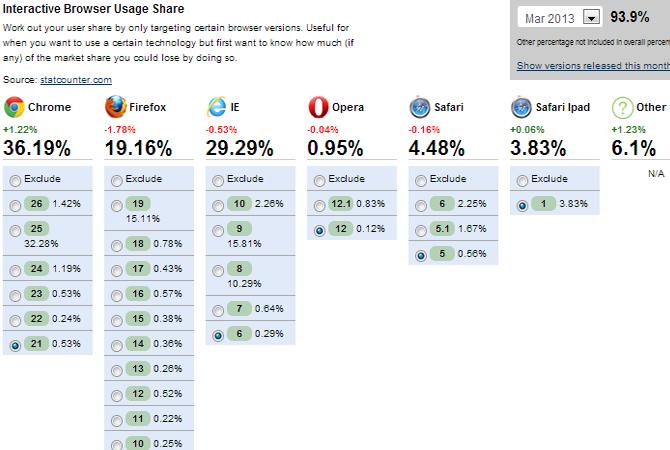 Outil web : les parts de marché des navigateurs en un clin d'oeil 1
