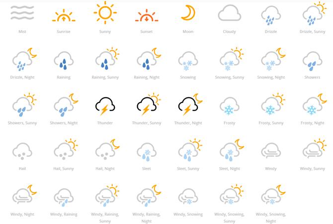 Forecast Font : créez facilement votre pack d'icônes météo