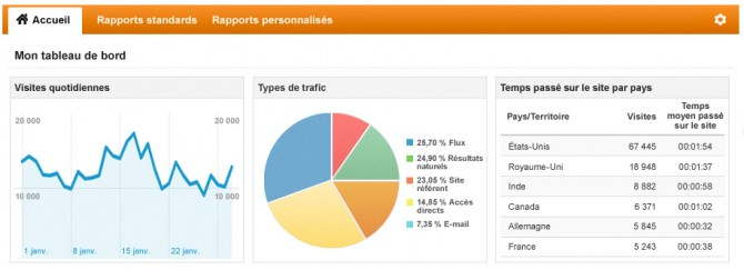 Smartsupp vous propose bien plus qu'une chatbox pour votre site 2