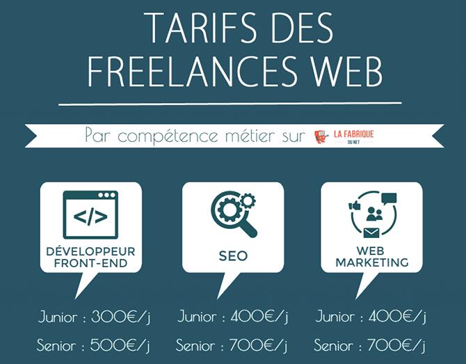 Comprendre les tarifs des freelances web